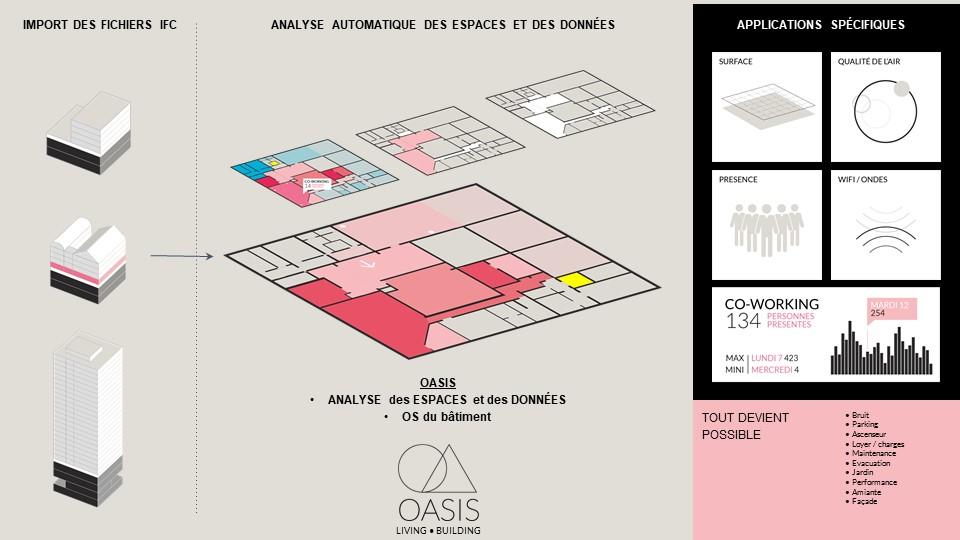 OASIS – L'O.S. du bâtiment pour l'analyse et la contextualisation des données dans l'espace